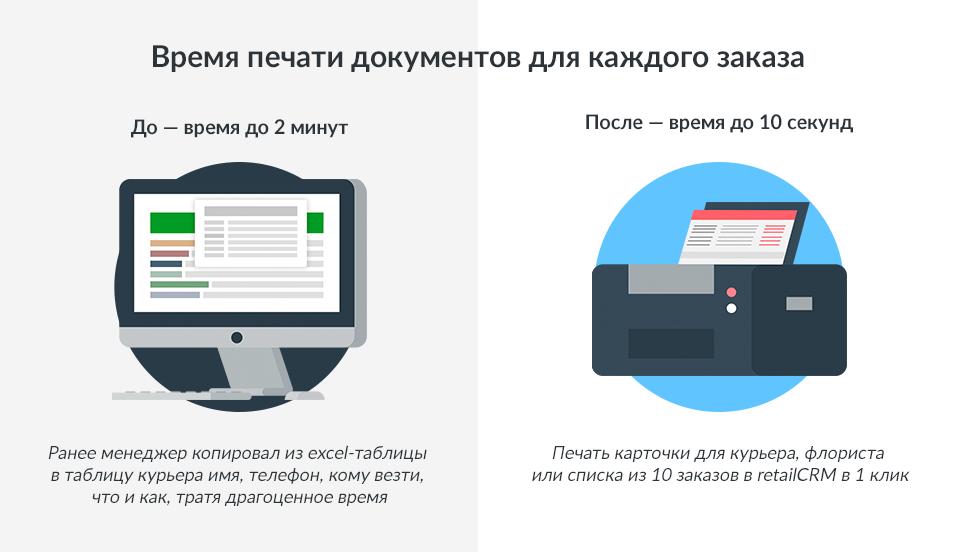 Время печати документов для заказа
