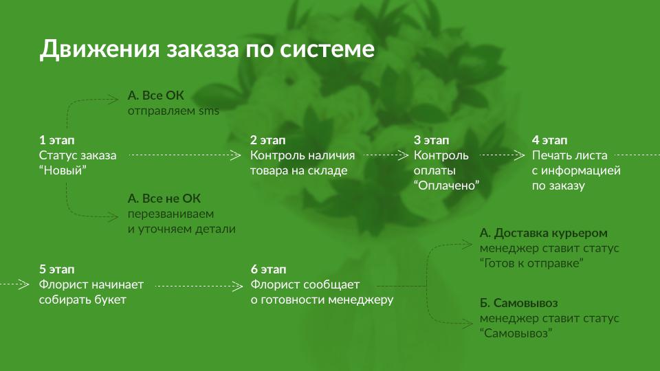 Схема движения заказа