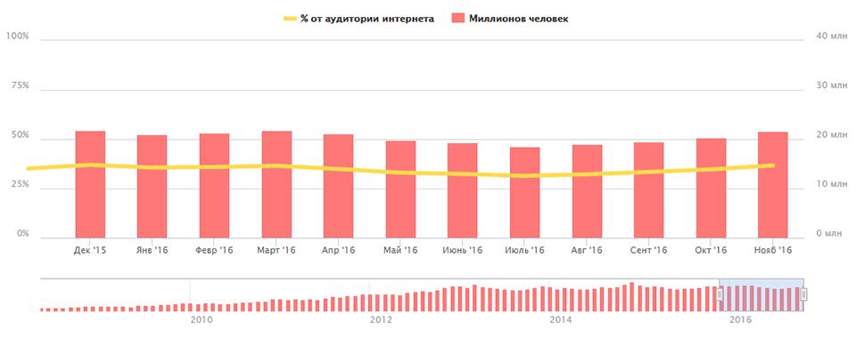 Аудитория Яндекс.Маркета